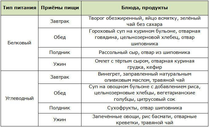 Диета С Чередованием Углеводных Дней.