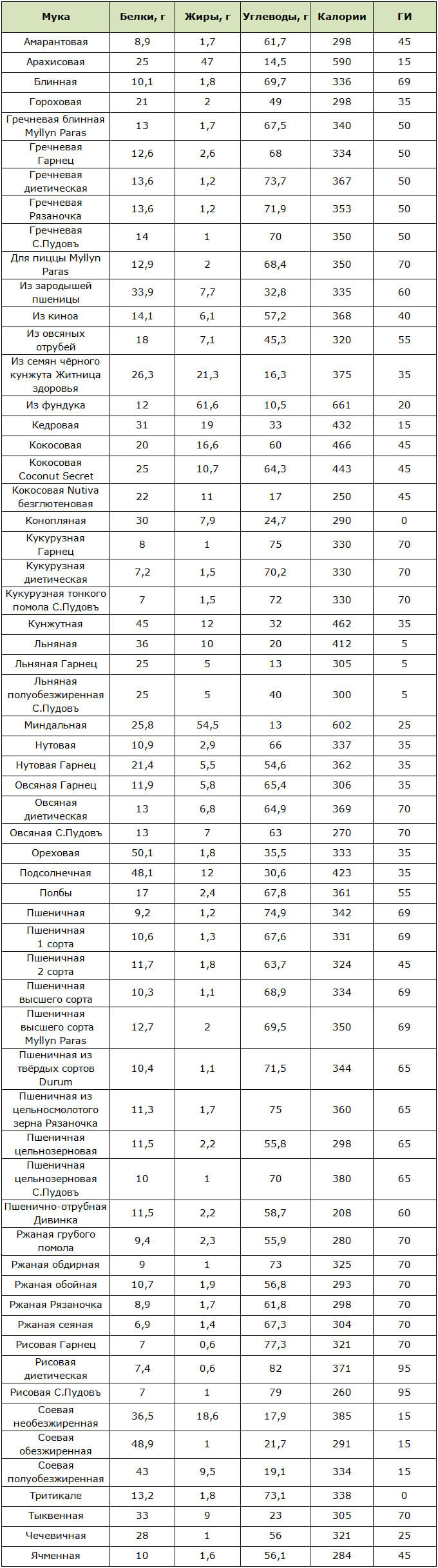 Мука для похудения: обзор сортов с таблицей калорийности, БЖУ и ГИ