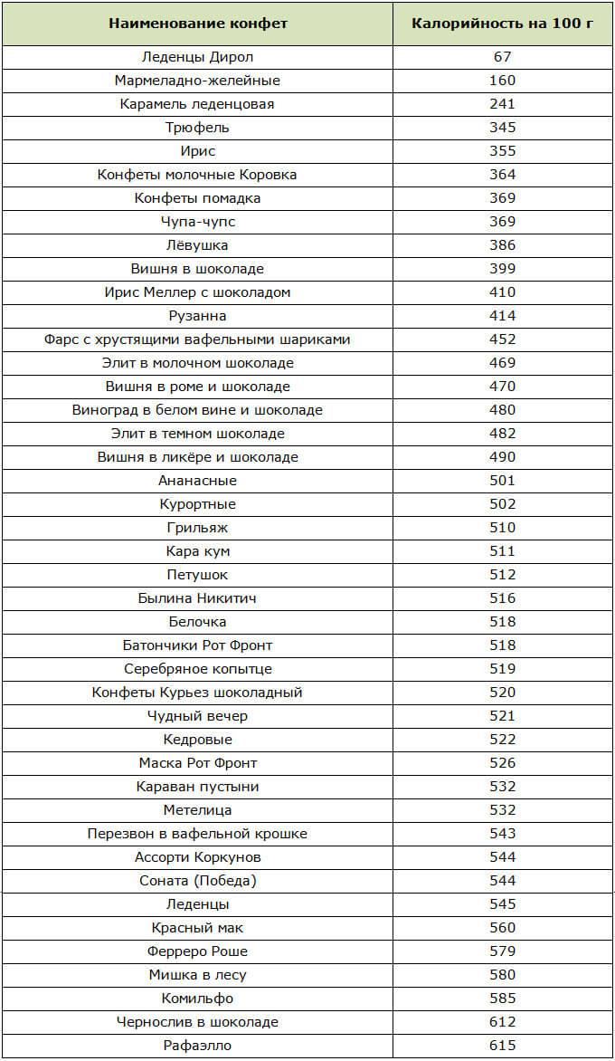 Низкокалорийные сладости: выбираем магазинные и учимся готовить домашние