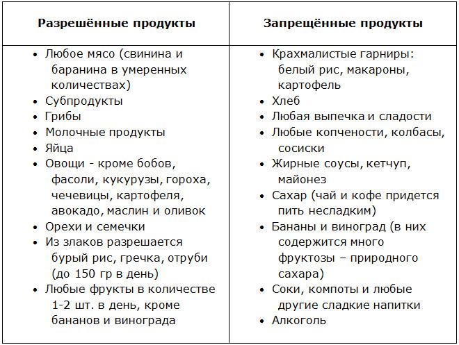 Безуглеводная Диета Список Продуктов.