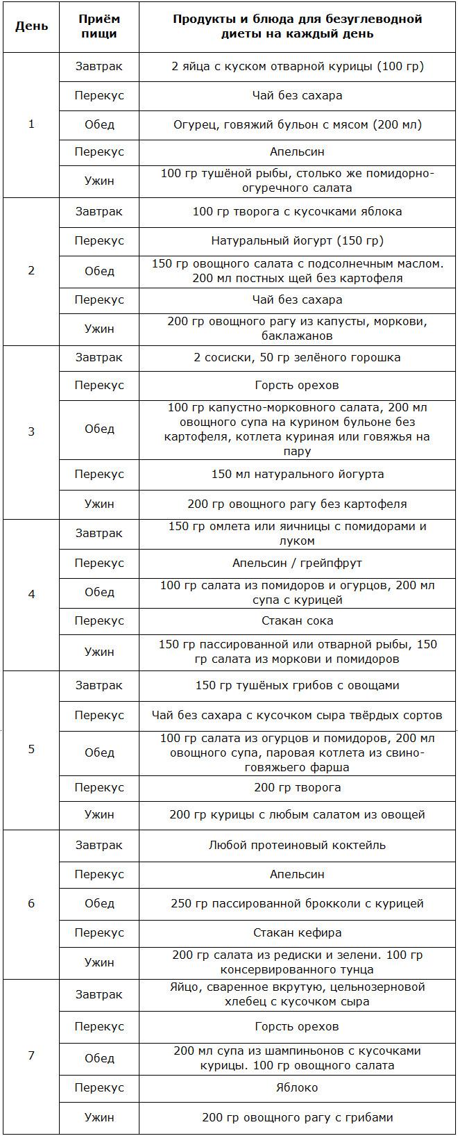Диеты Рецепт Безуглеводной.