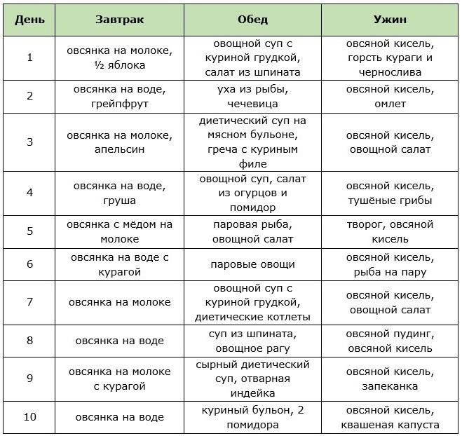 Диета 10 Каш. Диета на кашах на 10 дней: отзывы. Как эффективно худеть на кашах