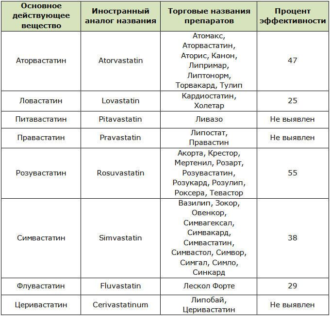 Обзор препаратов, снижающих холестерин в крови: не статинами едиными