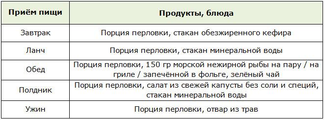 Семидневная Диета На Перловке.