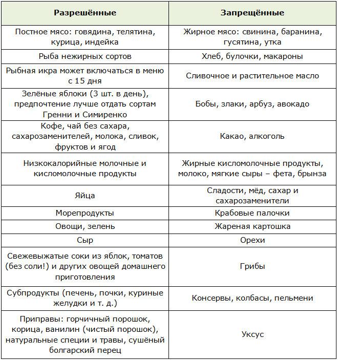 Распечатать Диету Кима Протасова.
