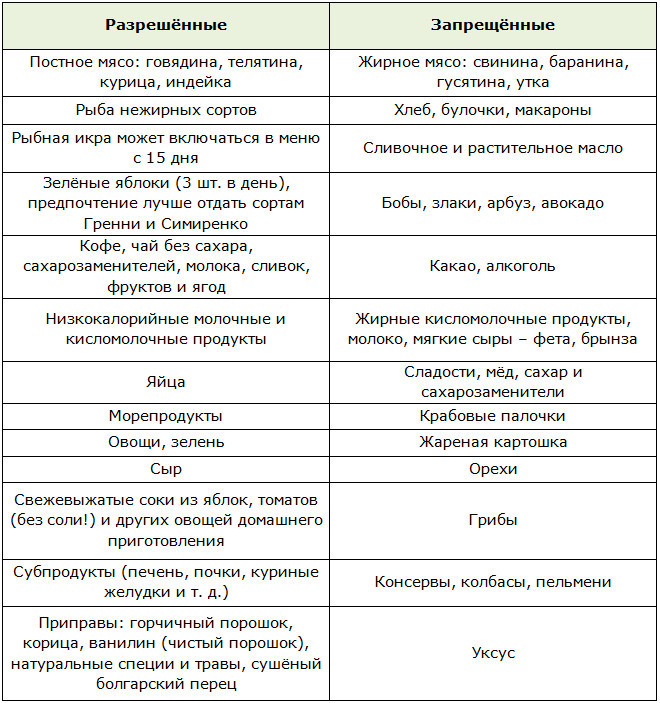 Уксус на диете протасова