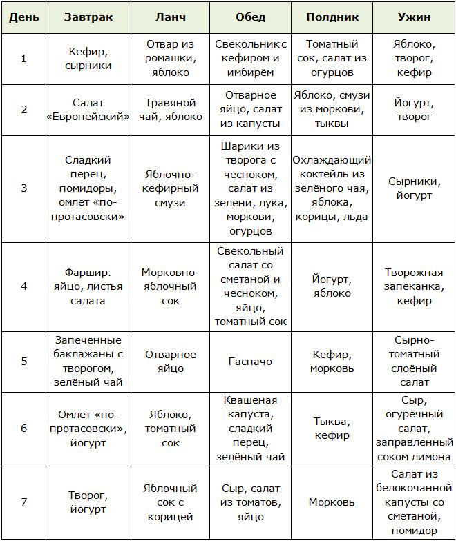 Рецепты Диета От Кима Протасова.
