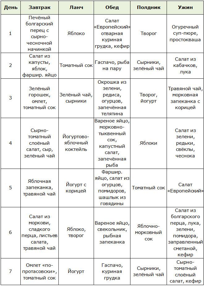 Диета кима протасова меню