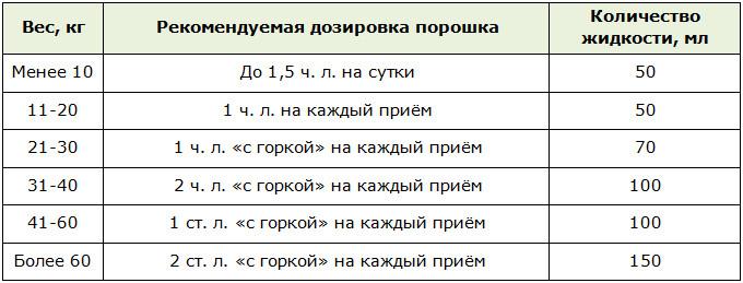 Полисорб для очищения организма: 6 схем плюс таблица с дозировками