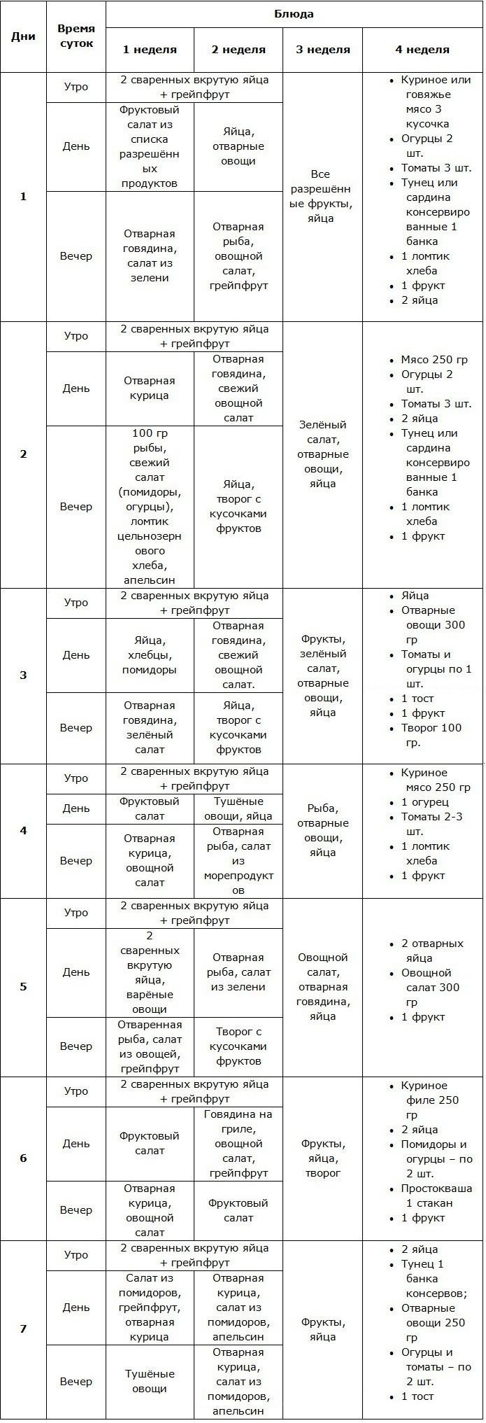 Правильное похудение на диете Магги: варианты меню на 2 и 4 недели в удобных таблицах