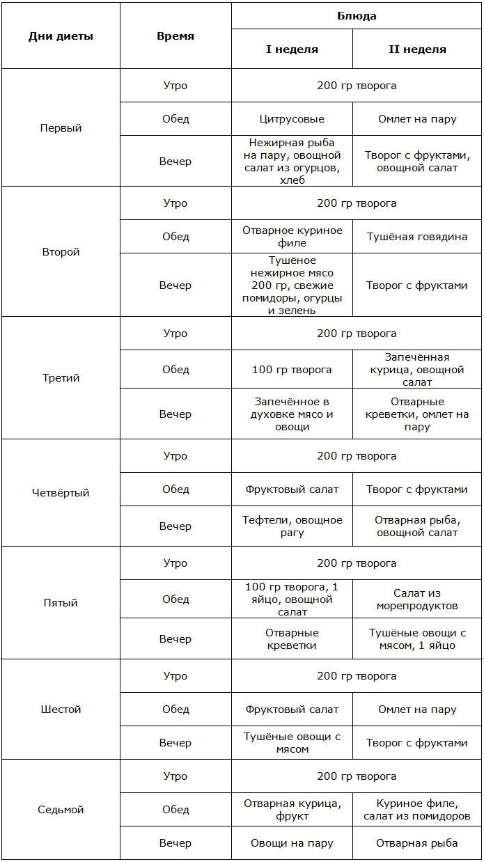 Молочная Диета Магги. Правильное похудение на диете Магги: варианты меню на 2 и 4 недели в удобных таблицах