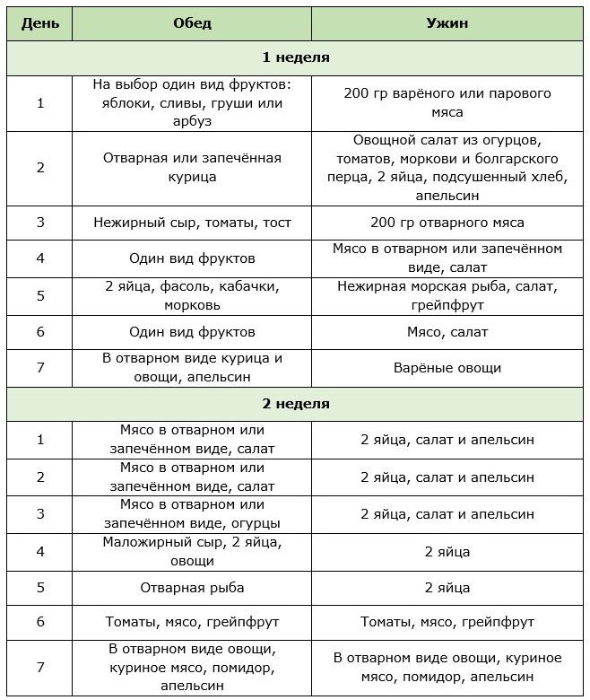 Разные варианты яичных диет с подробными меню и рецептами: худеем с помощью белков