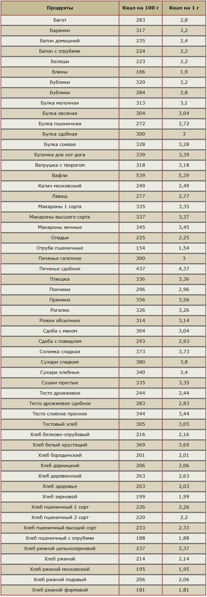 Таблица калорийности диета доктора борменталя