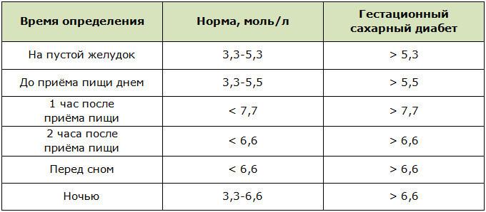 Уровень сахара в крови: нормы и отклонения в зависимости от разных факторов в таблицах