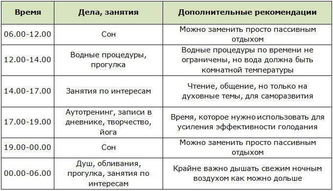 В чём уникальность сухого лечебного голодания по методу Л. А. Щенникова и стоит ли его практиковать