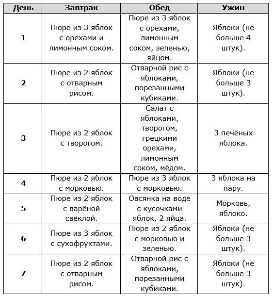 Рецепт Яблочной Диеты.