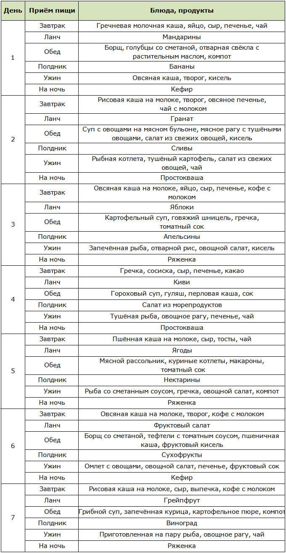 Здоровое питание для похудения: 12 принципов и меню на неделю согласно рекомендациям ВОЗ