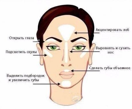 Как пользоваться хайлайтером: секрет сияющей кожи и пухлых губ